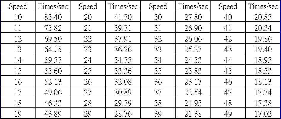 swimmers speed table
